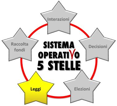 portale-proposte-di-legge-movimento-5-stelle